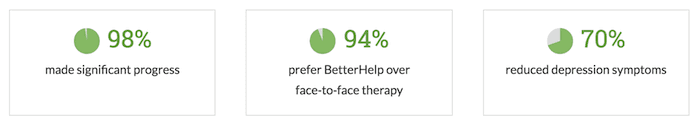 BetterHelp typical outcomes